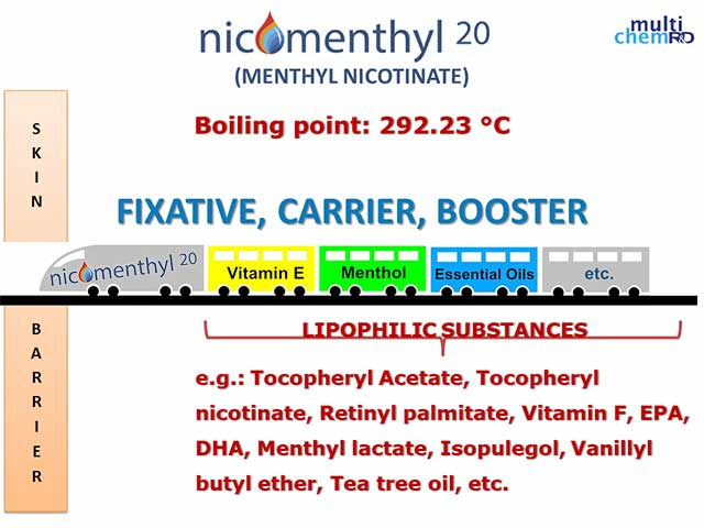 Nicomenthyl carrier
