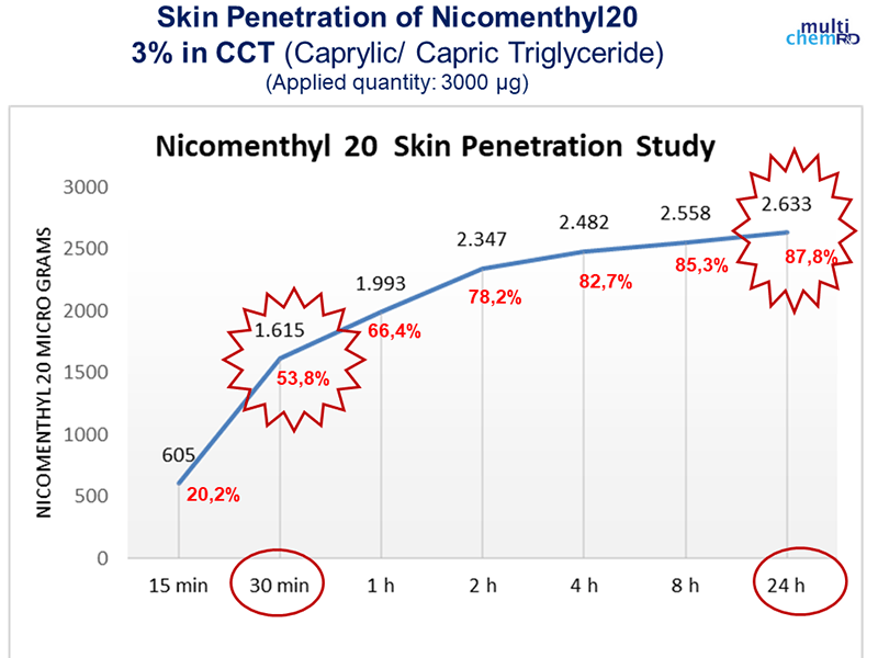 Skin absorption rate